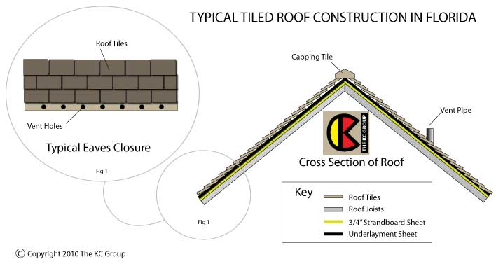 how to clean a tiled roof